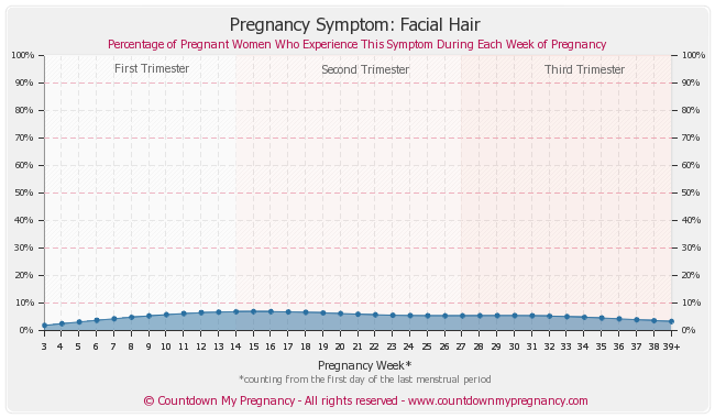 obese facial hair pregnancy